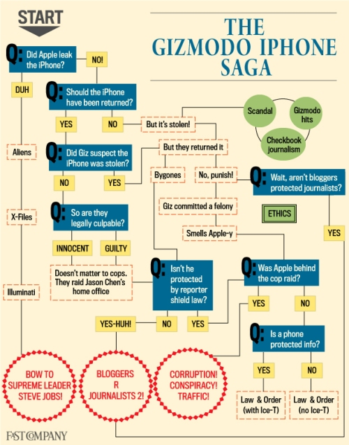Gizmodo iPhone Saga: Infographic via FastCompany