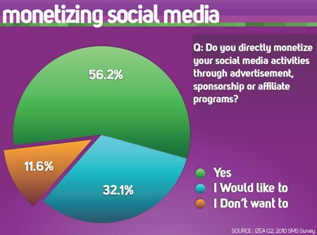 Monetizing Social Media Activities